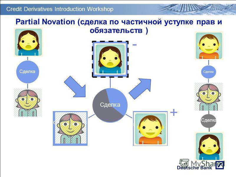 GT PM Transition & Deployment Partial Novation (сделка по частичной уступке прав и обязательств ) Сторона, выходящая из сделки [Step-out ] Сторона, вступающая в сделку [Step-in] Сторона, остающаяся в сделке [Remaining party] Сделка - + Credit Derivat