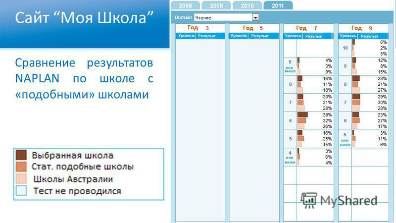 Сайт Моя Школа Сравнение результатов NAPLAN по школе с «подобными» школами
