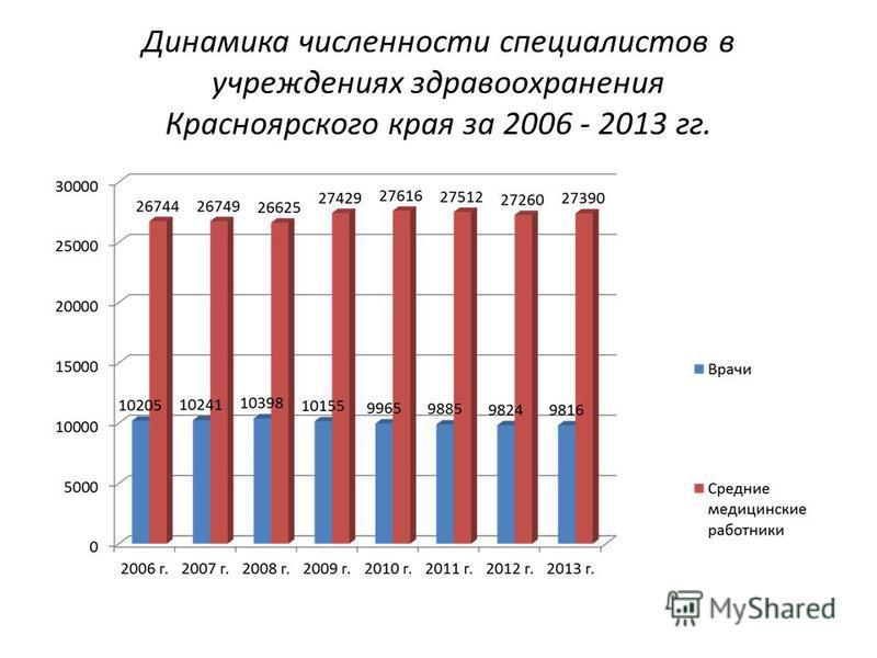 Динамика численности специалистов в учреждениях здравоохранения Красноярского края за 2006 - 2013 гг.