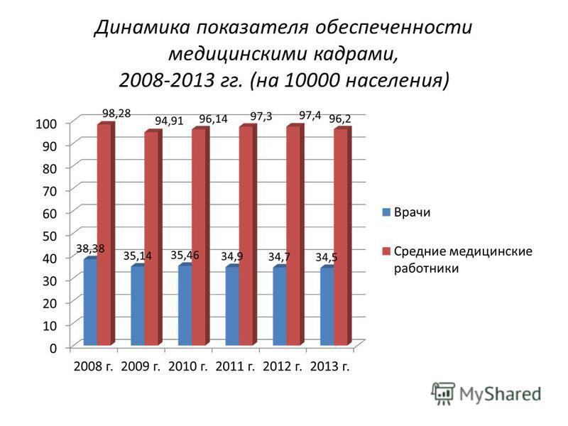 Динамика показателя обеспеченности медицинскими кадрами, 2008-2013 гг. (на 10000 населения)