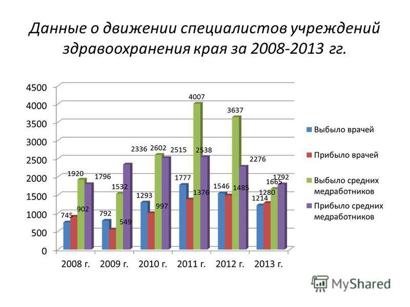 Данные о движении специалистов учреждений здравоохранения края за 2008-2013 гг.