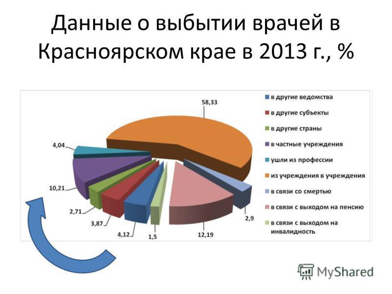 Данные о выбытии врачей в Красноярском крае в 2013 г., %