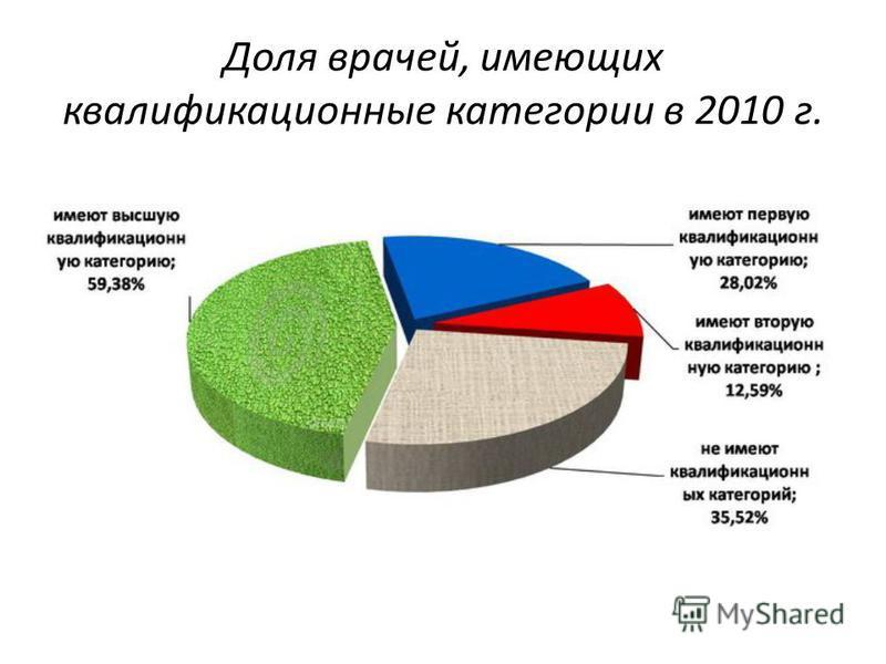 Доля врачей, имеющих квалификационные категории в 2010 г.