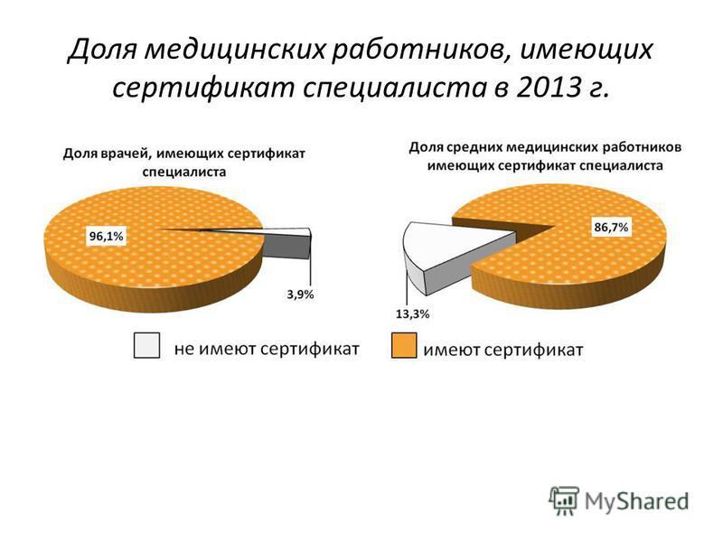 Доля медицинских работников, имеющих сертификат специалиста в 2013 г.