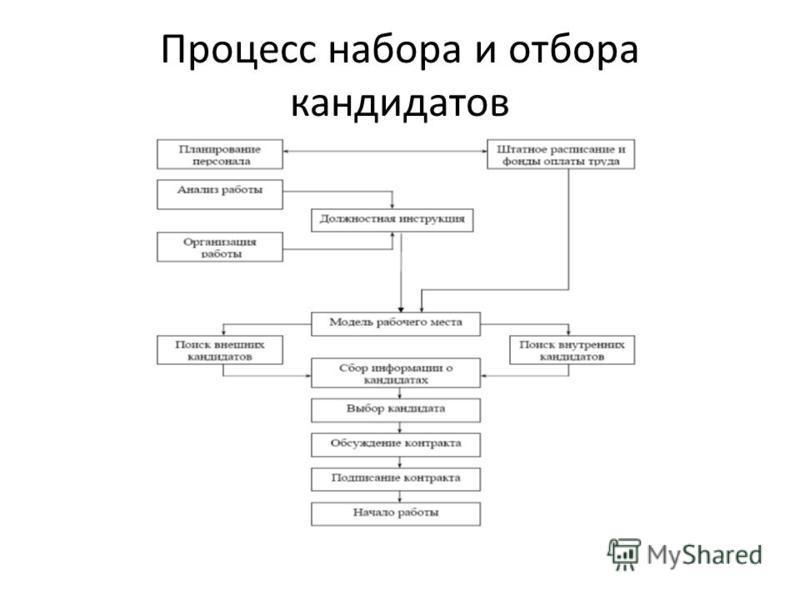Процесс набора и отбора кандидатов