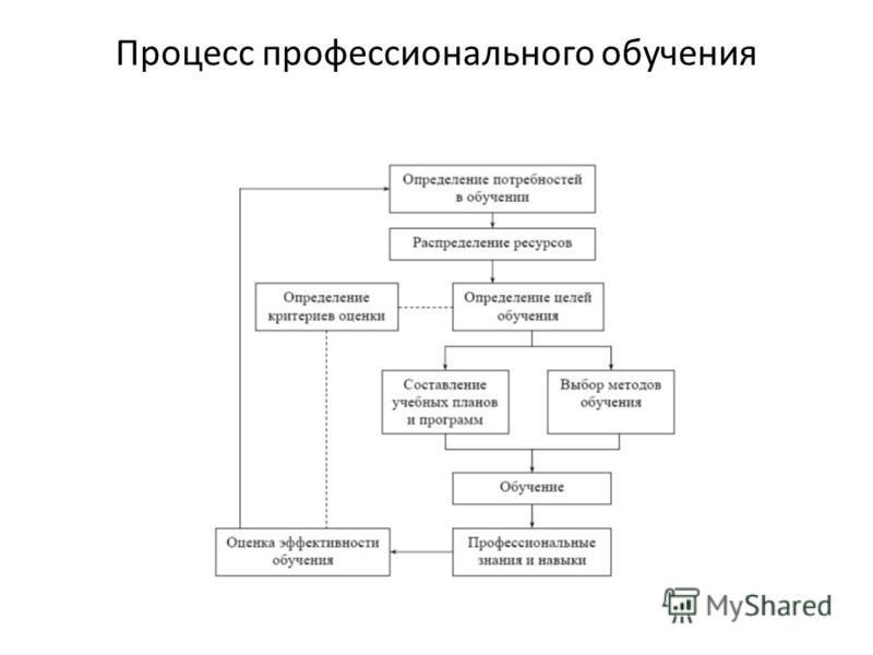 Процесс профессионального обучения