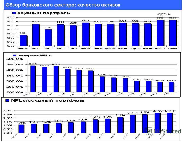 3 Обзор банковского сектора: качество активов млрд.тенге
