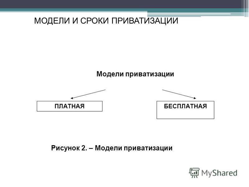 МОДЕЛИ И СРОКИ ПРИВАТИЗАЦИИ Модели приватизации ПЛАТНАЯБЕСПЛАТНАЯ Рисунок 2. – Модели приватизации