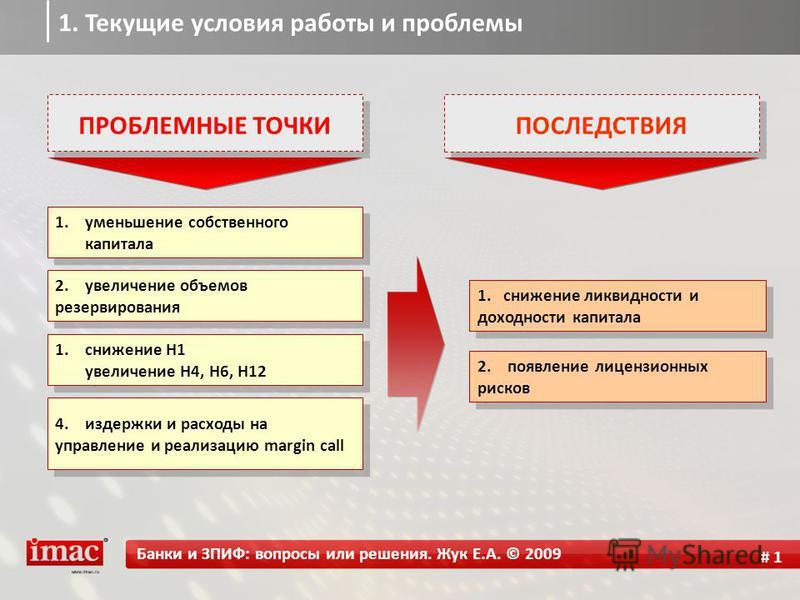ПРОБЛЕМНЫЕ ТОЧКИ 1. уменьшение собственного капитала ПОСЛЕДСТВИЯ # 1 2. увеличение объемов резервирования 1. снижение H1 увеличение H4, H6, H12 1. снижение H1 увеличение H4, H6, H12 4. издержки и расходы на управление и реализацию margin call 1. сниж