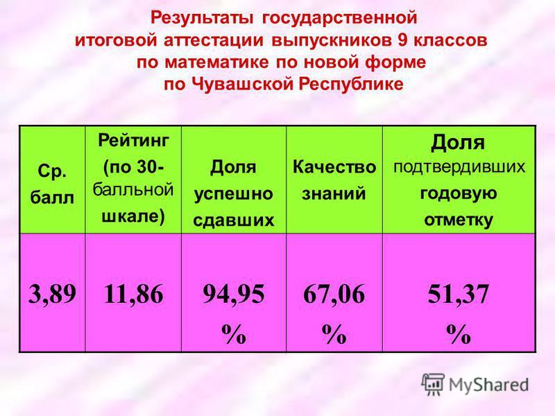 Результаты государственной итоговой аттестации выпускников 9 классов по математике по новой форме по Чувашской Республике Ср. балл Рейтинг (по 30- балльной шкале) Доля успешно сдавших Качество знаний Доля подтвердивших годовую отметку 3,8911,8694,95