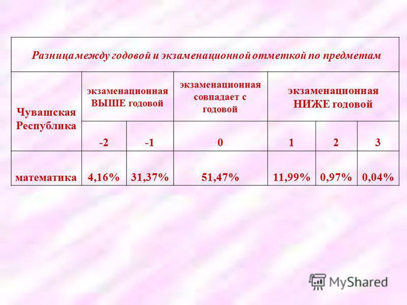 Разница между годовой и экзаменационной отметкой по предметам Чувашская Республика экзаменационная ВЫШЕ годовой экзаменационная совпадает с годовой экзаменационная НИЖЕ годовой -20123 математика 4,16%31,37%51,47%11,99%0,97%0,04%
