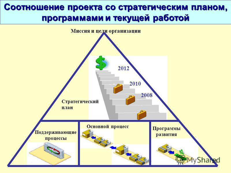 26 Миссия и цели организации Программы развития Поддерживающие процессы Стратегический план Основной процесс 2008 2010 2012 Соотношение проекта со стратегическим планом, программами и текущей работой