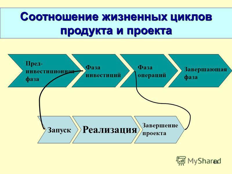 44 Пред- инвестиционная фаза Фаза инвестиций Фаза операций Завершающая фаза Реализация Завершение проекта Запуск Соотношение жизненных циклов продукта и проекта