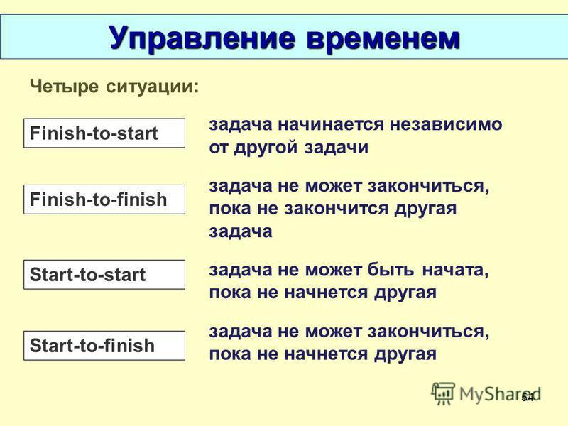 54 Управление временем Четыре ситуации: Finish-to-start Finish-to-finish Start-to-start Start-to-finish задача начинается независимо от другой задачи задача не может закончиться, пока не закончится другая задача задача не может быть начата, пока не н
