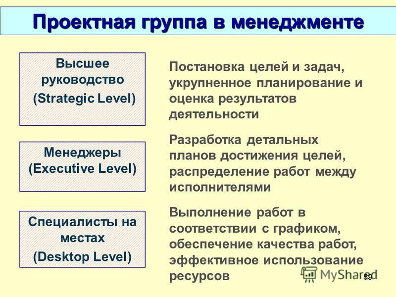 59 Проектная группа в менеджменте Высшее руководство (Strategic Level) Менеджеры (Executive Level) Постановка целей и задач, укрупненное планирование и оценка результатов деятельности Разработка детальных планов достижения целей, распределение работ