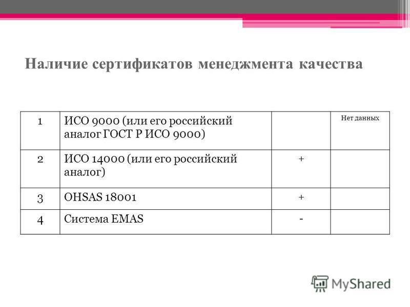Наличие сертификатов менеджмента качества 1ИСО 9000 (или его российский аналог ГОСТ Р ИСО 9000) Нет данных 2ИСО 14000 (или его российский аналог) + 3OHSAS 18001 + 4Система EMAS -