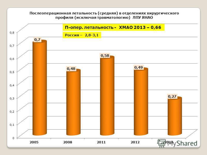 П-опер. летальность - ХМАО 2013 – 0,66 Россия – 2,8-3,1