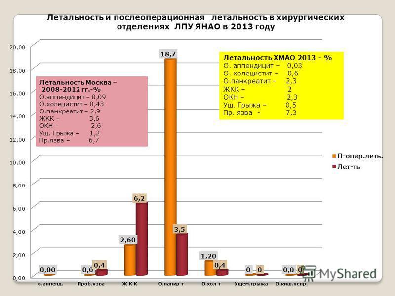 Летальность ХМАО 2013 - % О. аппендицит – 0,03 О. холецистит – 0,6 О.панкреатит – 2,3 ЖКК – 2 ОКН – 2,3 Ущ. Грыжа – 0,5 Пр. язва - 7,3 Летальность Москва – 2008-2012 гг.-% О.аппендицит – 0,09 О.холецистит – 0,43 О.панкреатит – 2,9 ЖКК – 3,6 ОКН – 2,6