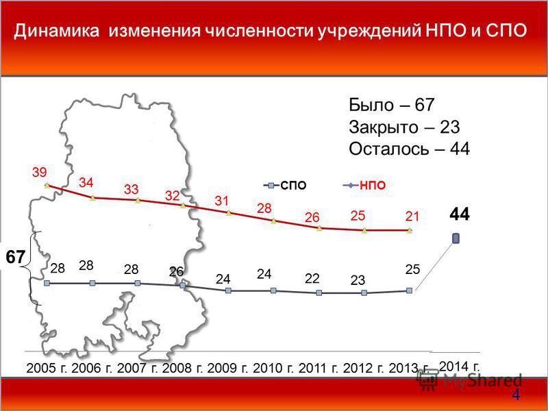 Динамика изменения численности учреждений НПО и СПО 4 67 Было – 67 Закрыто – 23 Осталось – 44 2014 г.