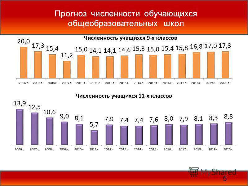 Прогноз численности обучающихся общеобразовательных школ 5