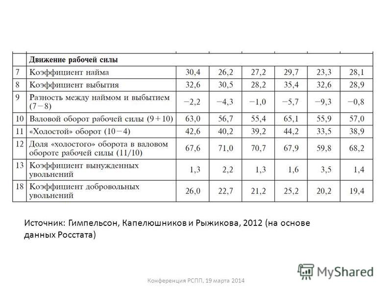 Источник: Гимпельсон, Капелюшников и Рыжикова, 2012 (на основе данных Росстата)