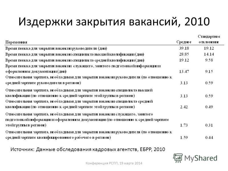 Издержки закрытия вакансий, 2010 Источник: Данные обследования кадровых агентств, ЕБРР, 2010