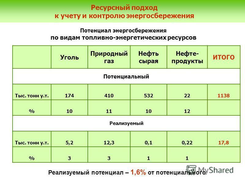 Уголь Природный газ Нефть сырая Нефте- продукты ИТОГО Потенциальный Тыс. тонн у.т.174410532221138 %10111012 Реализуемый Тыс. тонн у.т.5,212,30,10,2217,8 %3311 Потенциал энергосбережения по видам топливно-энергетических ресурсов Ресурсный подход к уче