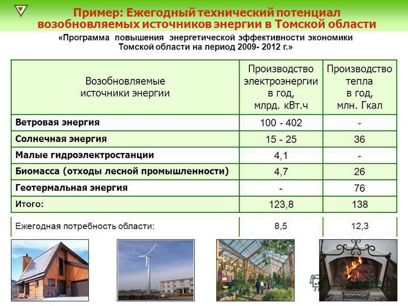 Возобновляемые источники энергии Производство электроэнергии в год, млрд. к Вт.ч Производство тепла в год, млн. Гкал Ветровая энергия 100 - 402- Солнечная энергия 15 - 2536 Малые гидроэлектростанции 4,1- Биомасса (отходы лесной промышленности) 4,726