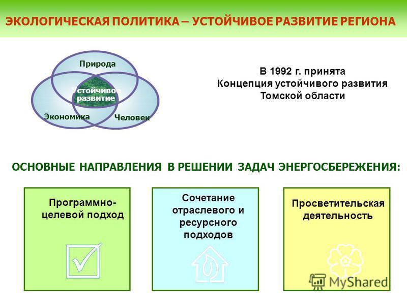 ЭКОЛОГИЧЕСКАЯ ПОЛИТИКА – УСТОЙЧИВОЕ РАЗВИТИЕ РЕГИОНА Природа Человек Экономика Устойчивое развитие ОСНОВНЫЕ НАПРАВЛЕНИЯ В РЕШЕНИИ ЗАДАЧ ЭНЕРГОСБЕРЕЖЕНИЯ: В 1992 г. принята Концепция устойчивого развития Томской области Программно- целевой подход Соче