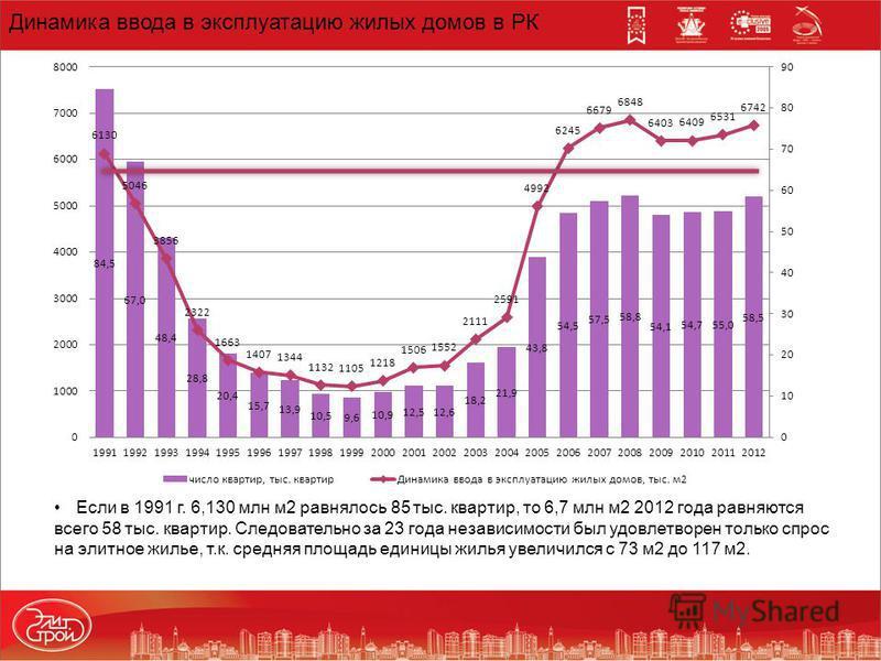 Динамика ввода в эксплуатацию жилых домов в РК Если в 1991 г. 6,130 млн м 2 равнялось 85 тыс. квартир, то 6,7 млн м 2 2012 года равняются всего 58 тыс. квартир. Следовательно за 23 года независимости был удовлетворен только спрос на элитное жилье, т.