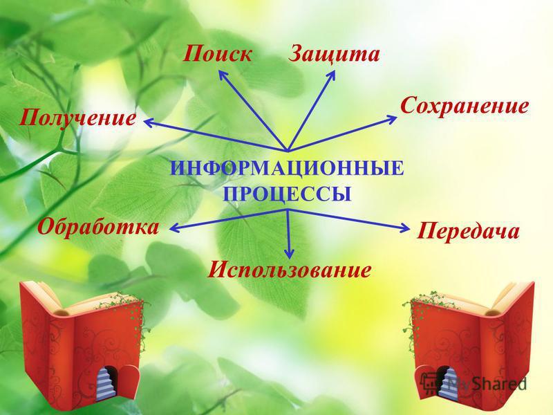 ИНФОРМАЦИОННЫЕ ПРОЦЕССЫ Получение Сохранение Обработка Поиск Передача Защита Использование