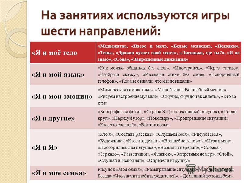 На занятиях используются игры шести направлений : «Я и моё тело «Медвежата», «Насос и мяч», «Белые медведи», «Походки», «Тень», «Дракон кусает свой хвост», «Лисонька, где ты?», «Я не знаю», «Сова», «Запрещенные движения» «Я и мой язык» «Как можно общ