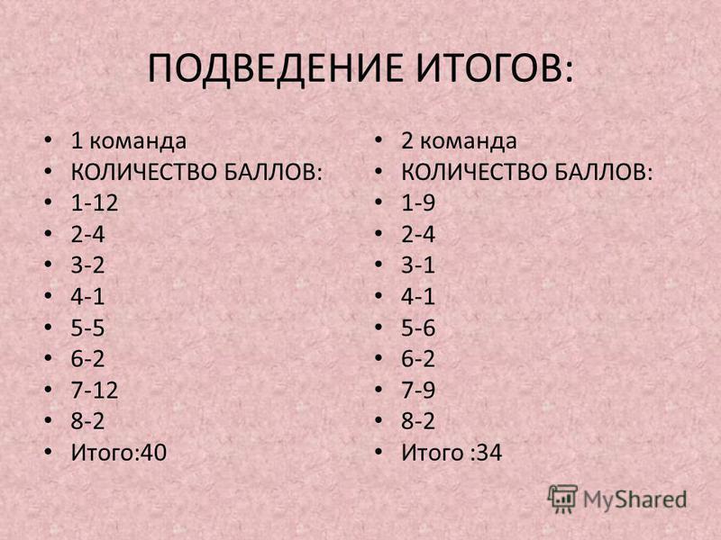 ПОДВЕДЕНИЕ ИТОГОВ: 1 команда КОЛИЧЕСТВО БАЛЛОВ: 1-12 2-4 3-2 4-1 5-5 6-2 7-12 8-2 Итого:40 2 команда КОЛИЧЕСТВО БАЛЛОВ: 1-9 2-4 3-1 4-1 5-6 6-2 7-9 8-2 Итого :34