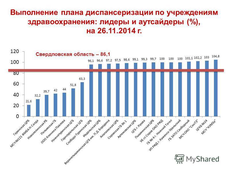 Выполнение плана диспансеризации по учреждениям здравоохранения: лидеры и аутсайдеры (%), на 26.11.2014 г.