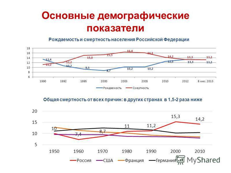 Основные демографические показатели Общая смертность от всех причин: в других странах в 1,5-2 раза ниже Рождаемость и смертность населения Российской Федерации
