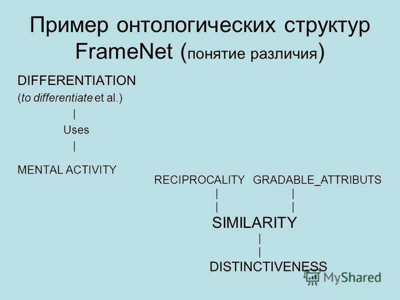 Пример онтологических структур FrameNet ( понятие различия ) DIFFERENTIATION (to differentiate et al.) | Uses | MENTAL ACTIVITY RECIPROCALITY GRADABLE_ATTRIBUTS | | SIMILARITY | DISTINCTIVENESS