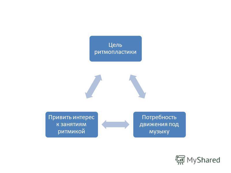 Цель ритмопластики Потребность движения под музыку Привить интерес к занятиям ритмикой