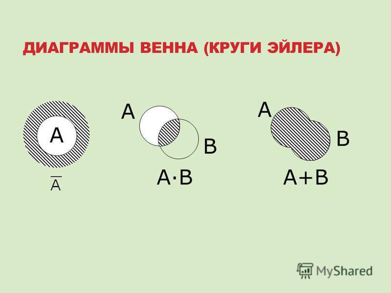 ДИАГРАММЫ ВЕННА (КРУГИ ЭЙЛЕРА) A B A B A A·BA·BA+B