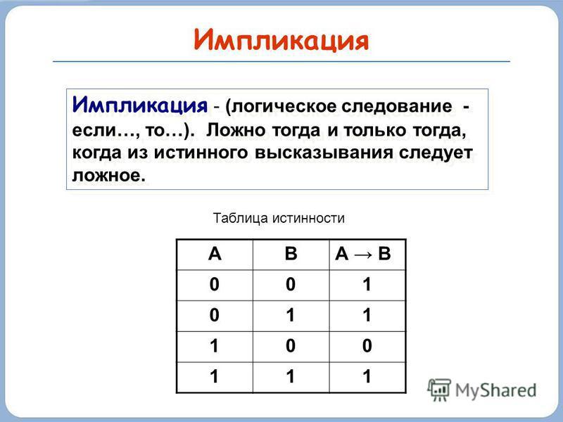 Импликация Импликация - (логическое следование - если…, то…). Ложно тогда и только тогда, когда из истинного высказывания следует ложное. АВА B 001 011 100 111 Таблица истинности