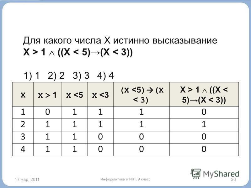 17 мар, 201136 Для какого числа X истинно высказывание X > 1 ((X < 5)(X < 3)) 1) 12) 23) 34) 4 XX > 1X > 1 X