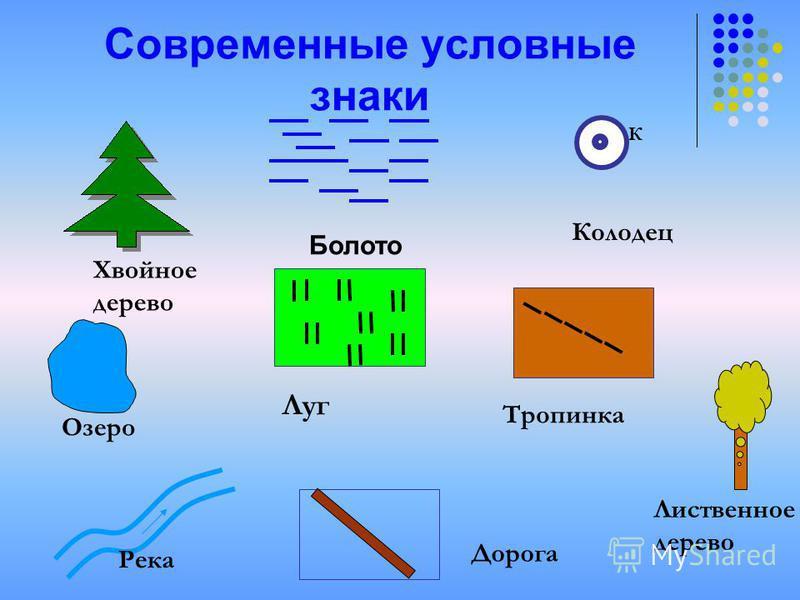 Современные условные знаки Хвойное дерево К Колодец Луг Тропинка Озеро Река Дорога Лиственное дерево Болото