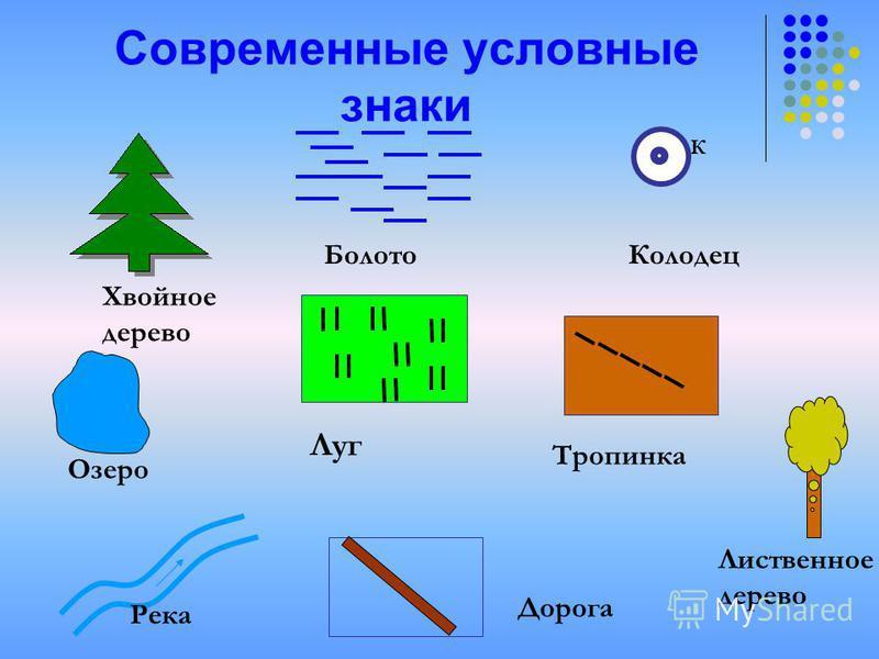 Современные условные знаки Хвойное дерево Болото К Колодец Луг Тропинка Озеро Река Дорога Лиственное дерево
