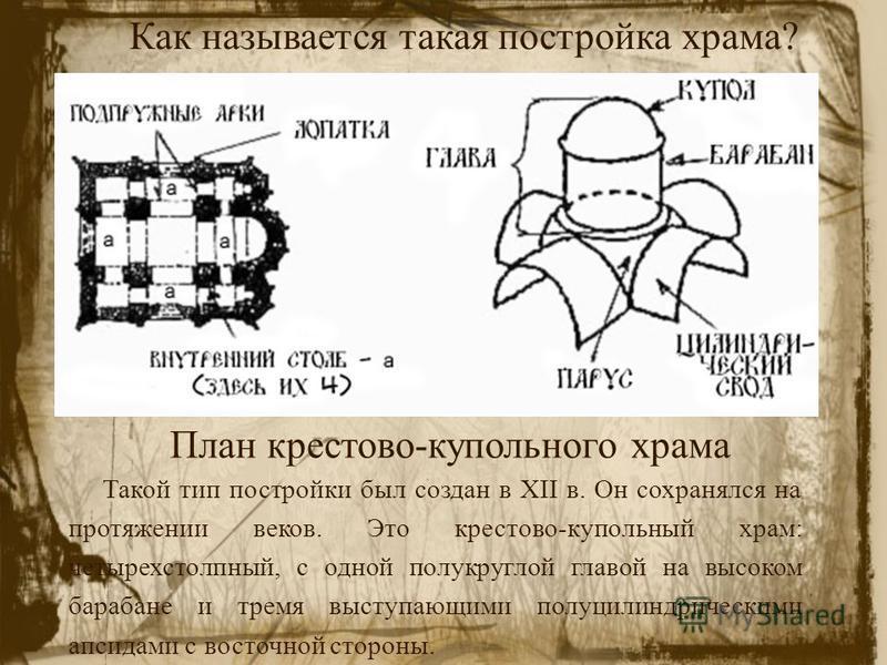 План крестово-купольного храма Такой тип постройки был создан в XII в. Он сохранялся на протяжении веков. Это крестово-купольный храм: четырехстолпный, с одной полукруглой главой на высоком барабане и тремя выступающими полуцилиндрическими апсидами с