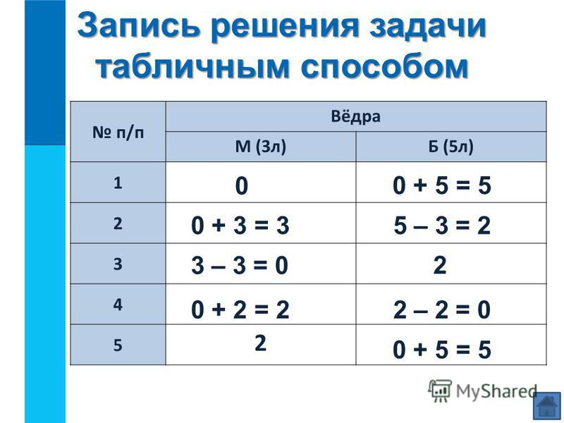п/п Вёдра М (3 л)Б (5 л) 1 2 3 4 5 2 0 + 5 = 5 0 0 + 3 = 35 – 3 = 2 0 + 5 = 5 2 – 2 = 00 + 2 = 2 3 – 3 = 0 2 Запись решения задачи табличным способом