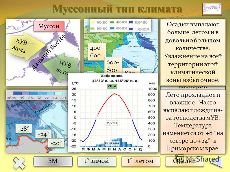 Муссонный тип климата ВМ t° зимой t° летом Осадки Дальний Восток кУВ зима -28° -24° -20° +8° +20° +24° 400- 600 600- 800 600- 800 800- 1000 800- 1000 мУВ лето Муссон Для этого климата характерна сезонная циркуляция ВМ: зимой с суши на море, а летом н