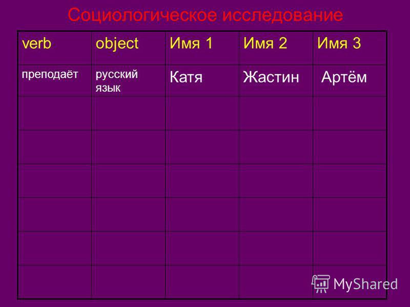 Социологическое исследование verbobject Имя 1Имя 2Имя 3 преподаёт русский язык Катя Жастин Артём