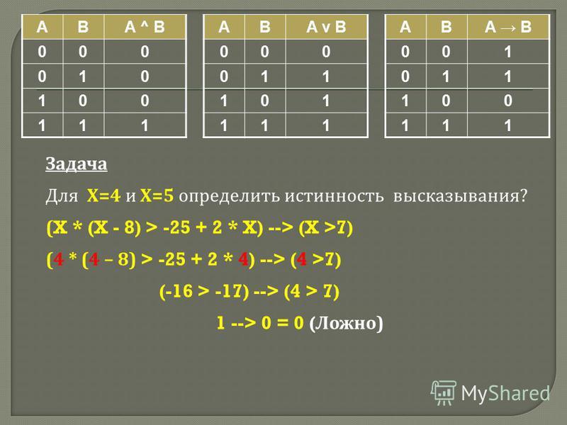 ABA ^ B 000 010 100 111 ABA v B 000 011 101 111 ABA B 001 011 100 111 Задача Для Х =4 и Х =5 определить истинность высказывания ? (X * (X - 8) > -25 + 2 * X) --> (X >7) (4 * (4 – 8) > -25 + 2 * 4) --> (4 >7) (-16 > -17) --> (4 > 7) 1 --> 0 = 0 ( Ложн
