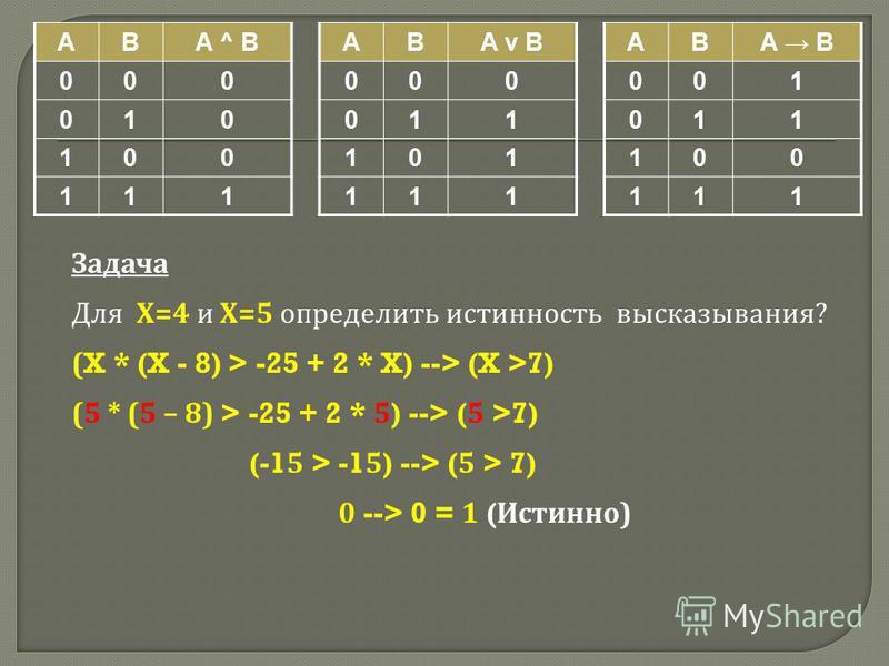 ABA ^ B 000 010 100 111 ABA v B 000 011 101 111 ABA B 001 011 100 111 Задача Для Х =4 и Х =5 определить истинность высказывания ? (X * (X - 8) > -25 + 2 * X) --> (X >7) (5 * (5 – 8) > -25 + 2 * 5) --> (5 >7) (-15 > -15) --> (5 > 7) 0 --> 0 = 1 ( Исти