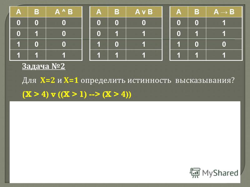 ABA ^ B 000 010 100 111 ABA v B 000 011 101 111 ABA B 001 011 100 111 Задача 2 Для Х =2 и Х =1 определить истинность высказывания ? (X > 4) v ((X > 1) --> (X > 4))
