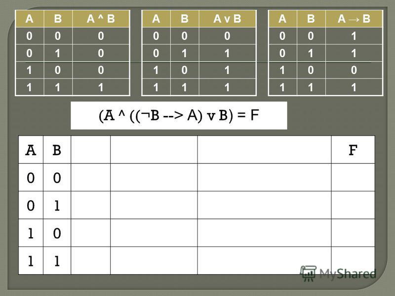 ABA ^ B 000 010 100 111 ABA v B 000 011 101 111 ABA B 001 011 100 111 ABF 00 01 10 11 (A ^ ((¬B --> A ) v B ) = F